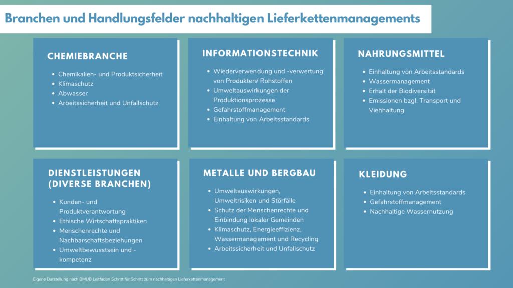 Handlungsfelder nachhaltiges Lieferkettenmanagement nach Branche